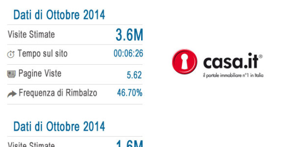 Classifica portali immobiliari Italia